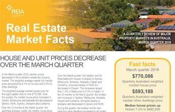 Australian Capital Cities House Price Falls